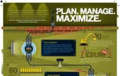 Infographic: Plan, Manage, Maximise