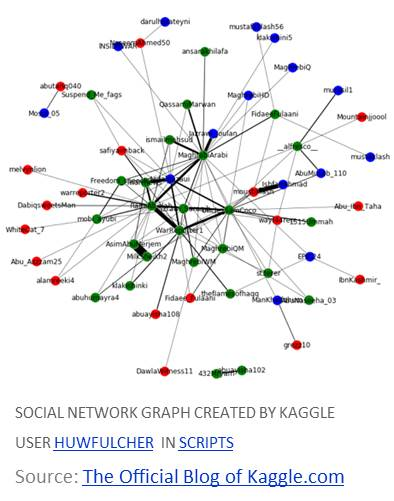 network-analysis