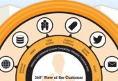 Infographic: Enhanced 360° View of the Customer