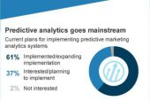 Infographic: Predictive Analytics Take CMOs From Survive to Thrive