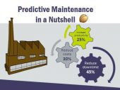 Infographic: Predictive Maintenance in a Nutshell