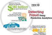 Infographic: Detecting Fraud using Predictive Analytics