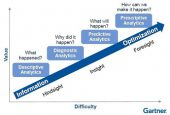 E2E Discover: Analytics, Simplicity and Value - A complicated relationship?